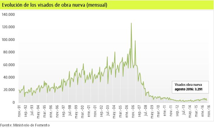 El visado de obra nueva comienza el año subiendo mas del 26%