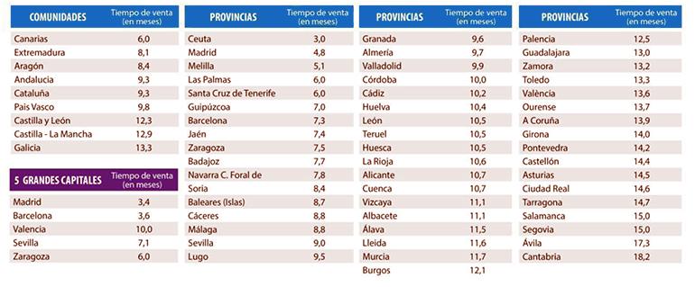 El precio de la vivienda se dispara un 21,7% en la ciudad de Barcelona